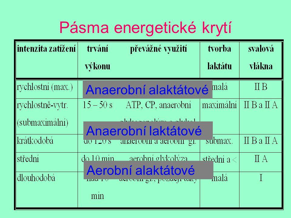 Pásma energetické krytí
