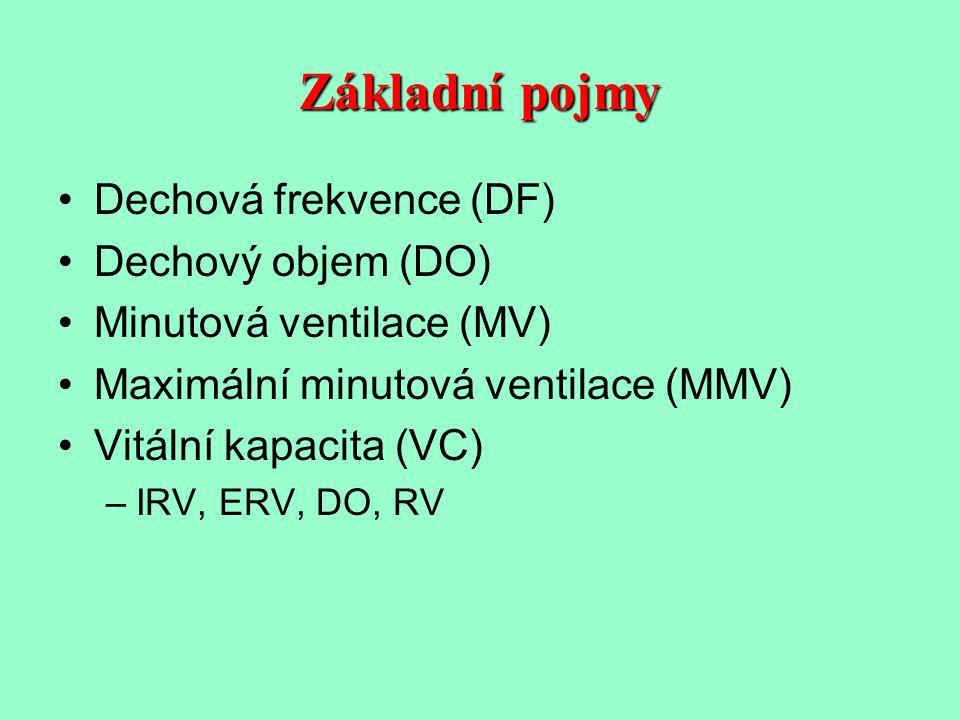 Základní pojmy Dechová frekvence (DF) Dechový objem (DO)