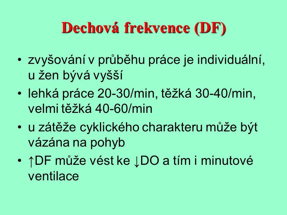 Dechová frekvence (DF)