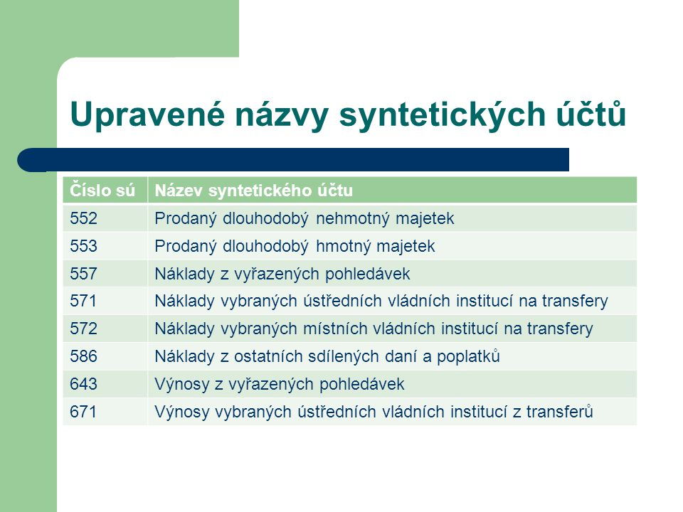 Upravené názvy syntetických účtů