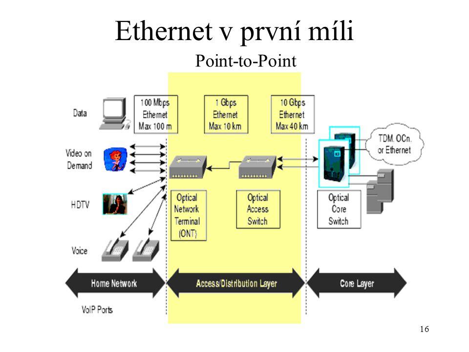 Ethernet v první míli Point-to-Point