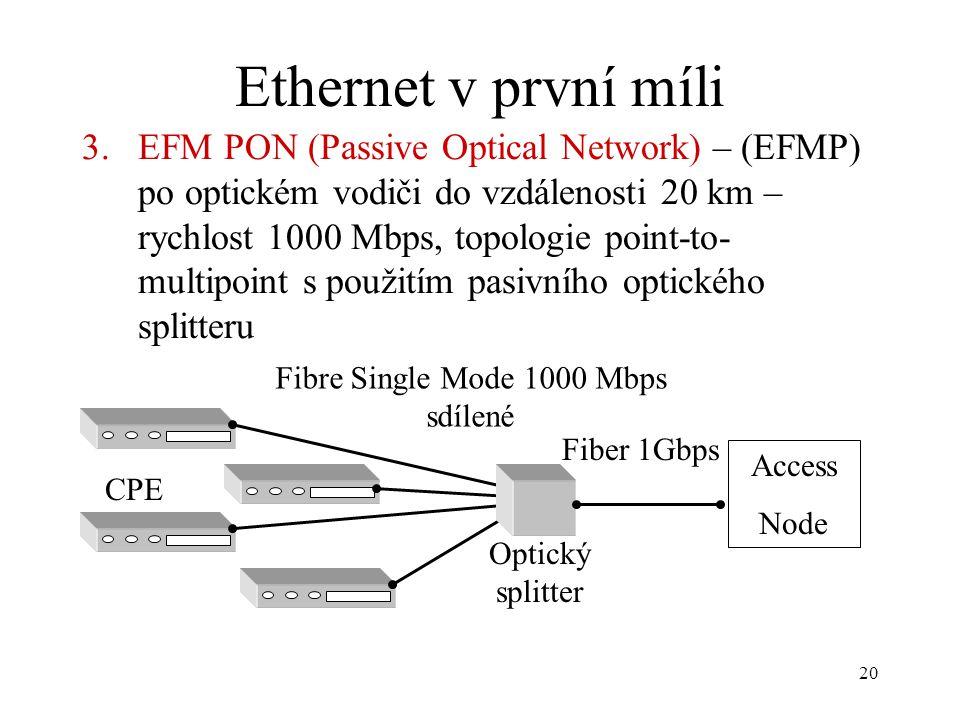 Fibre Single Mode 1000 Mbps sdílené