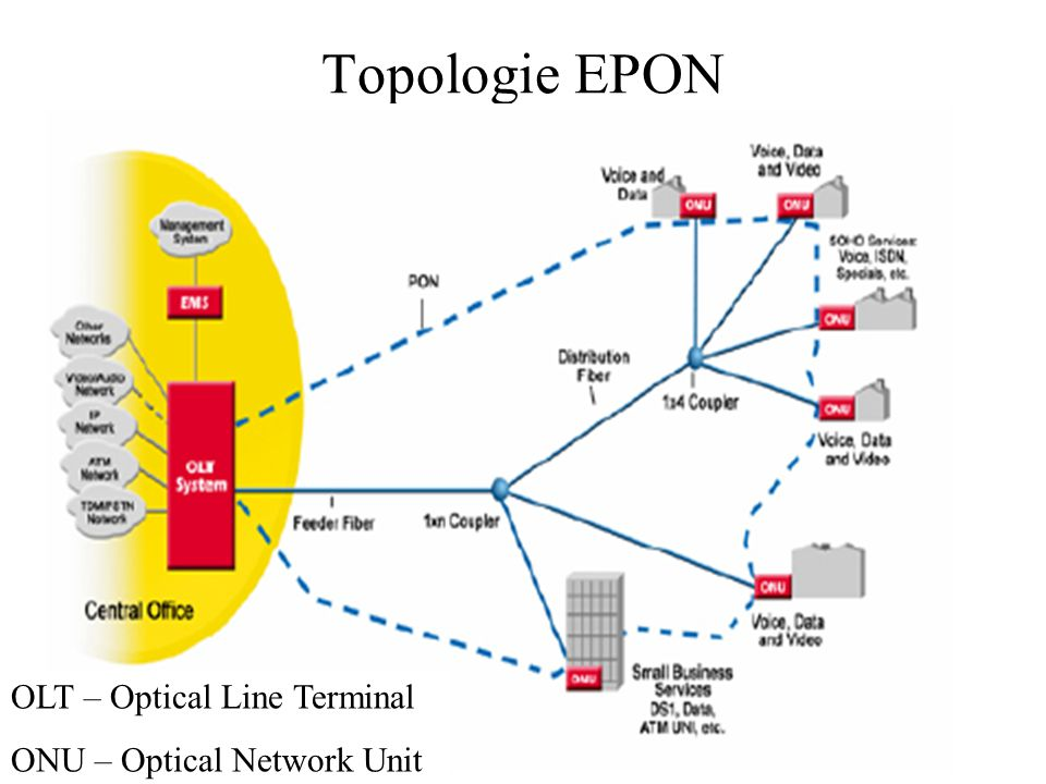 Topologie EPON OLT – Optical Line Terminal ONU – Optical Network Unit