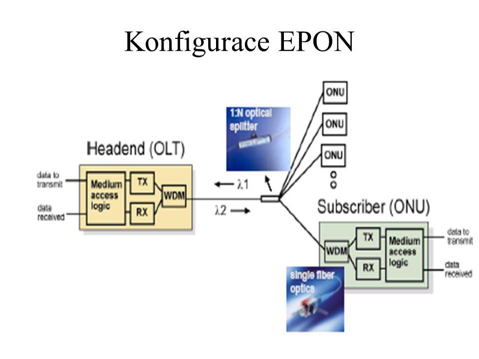 Konfigurace EPON