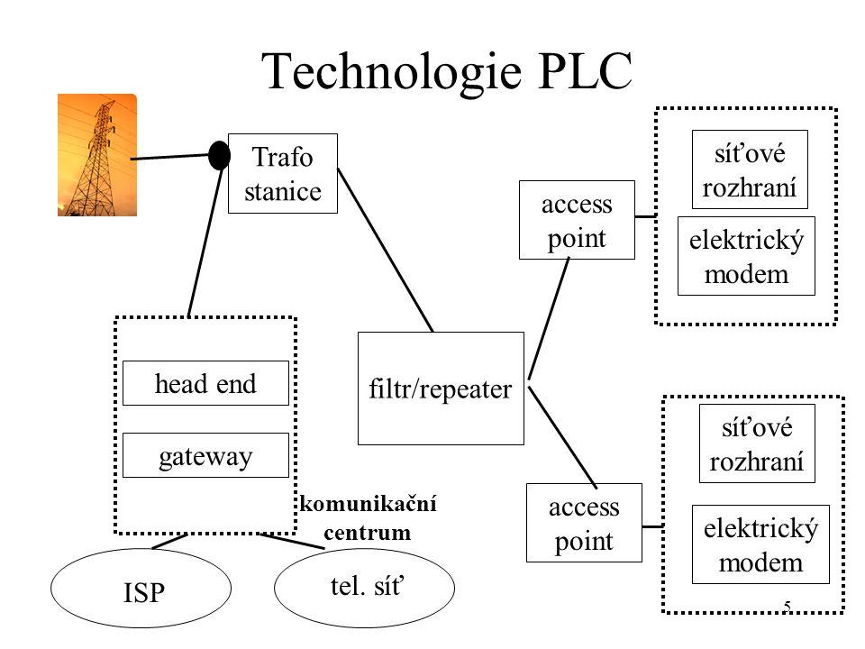Technologie PLC síťové rozhraní Trafo stanice access point