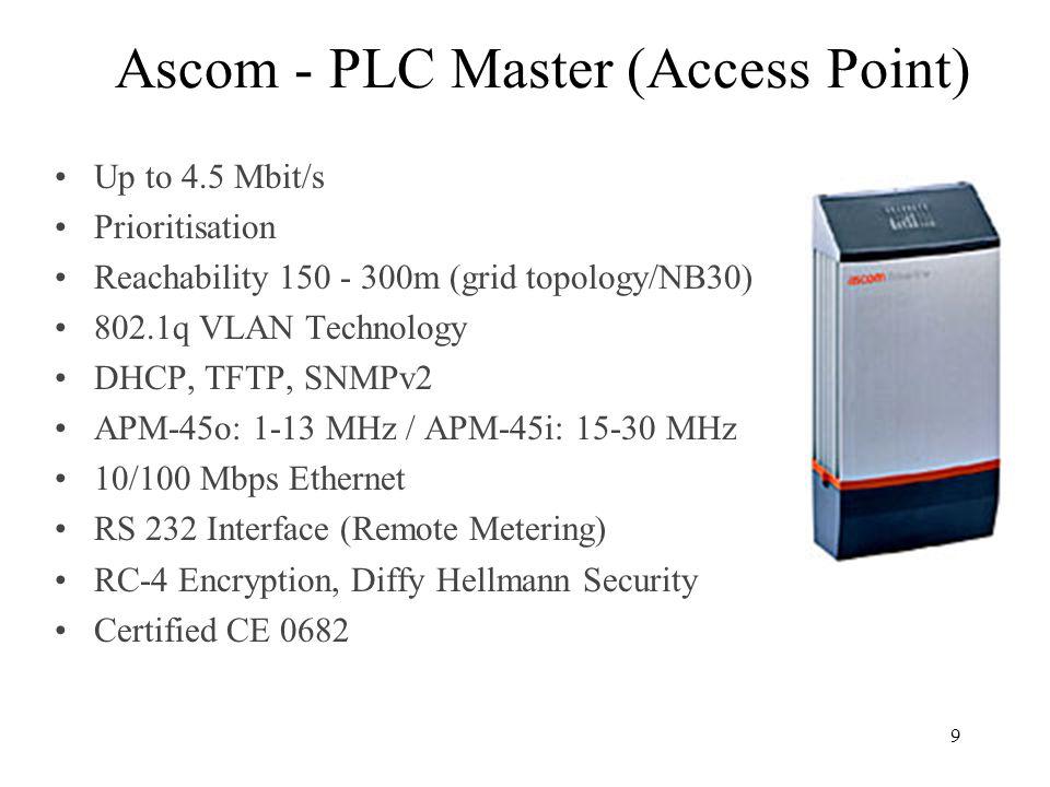 Ascom - PLC Master (Access Point)