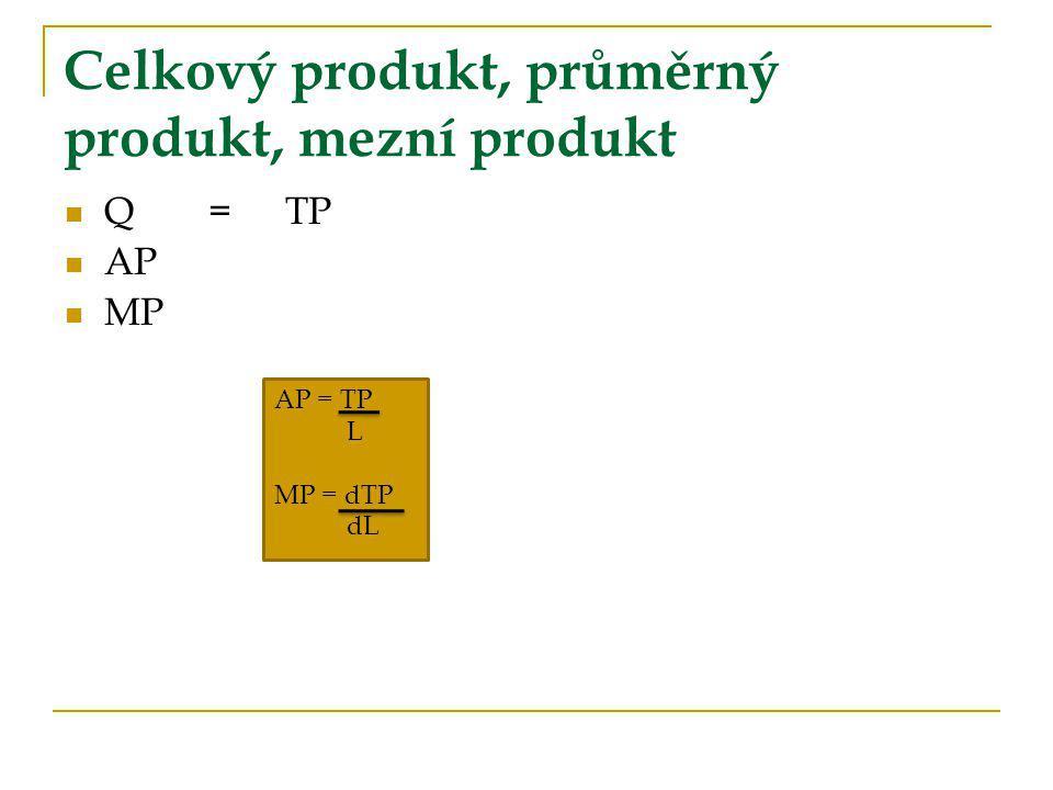 Celkový produkt, průměrný produkt, mezní produkt