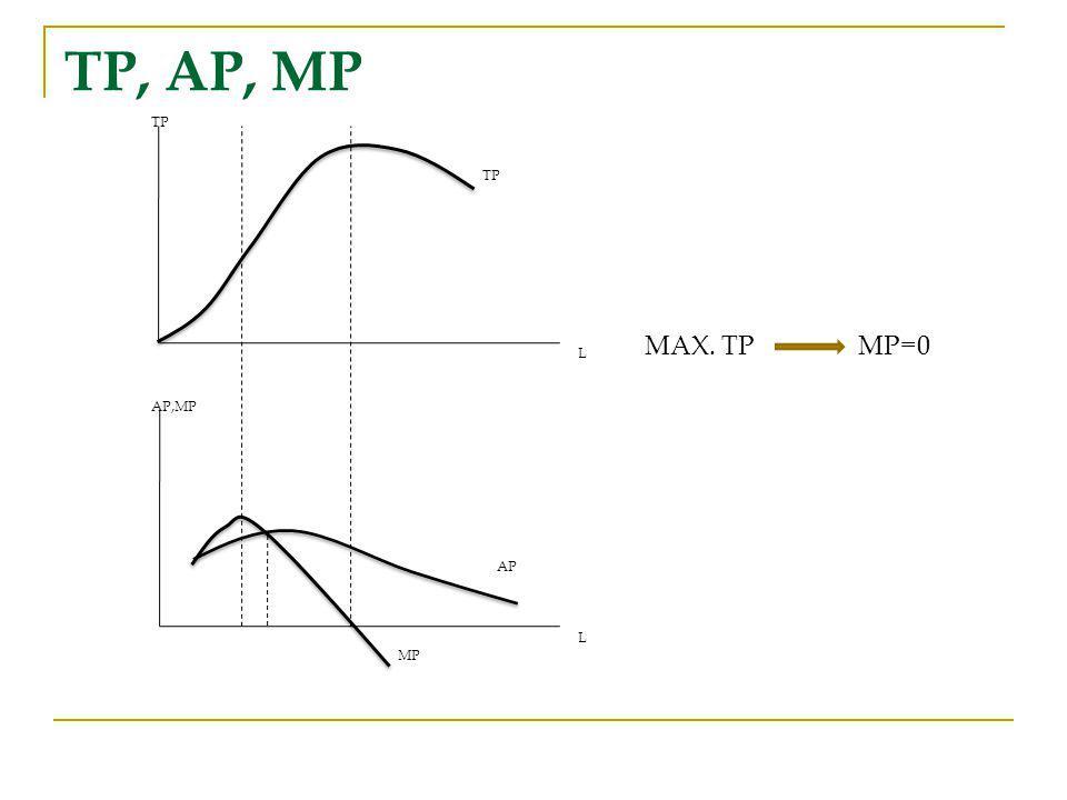 TP, AP, MP TP L AP,MP AP MP MAX. TP MP=0