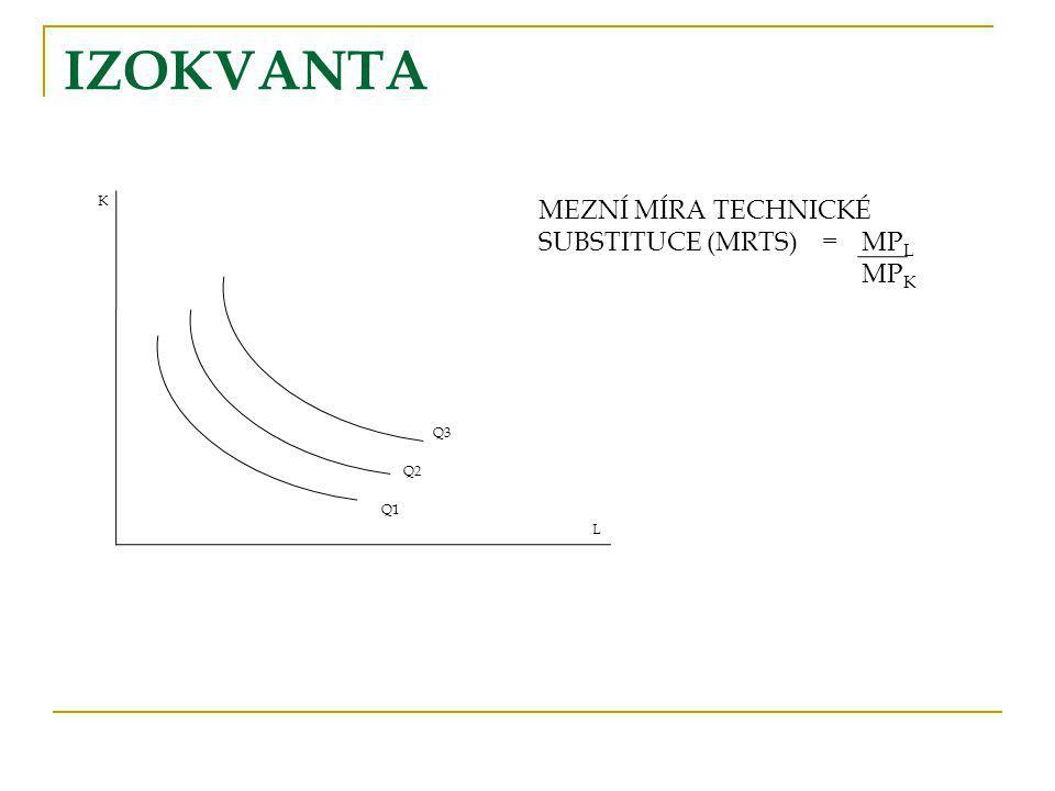 IZOKVANTA MEZNÍ MÍRA TECHNICKÉ SUBSTITUCE (MRTS) = MPL MPK K Q3 Q2 Q1