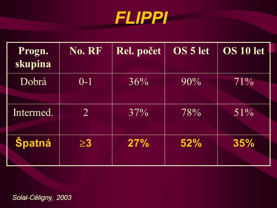 FLIPPI Progn. skupina No. RF Rel. počet OS 5 let OS 10 let Dobrá 0-1