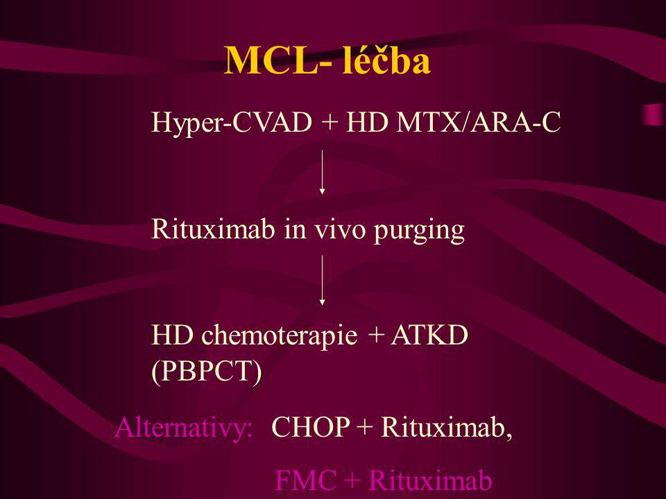 Alternativy: CHOP + Rituximab,