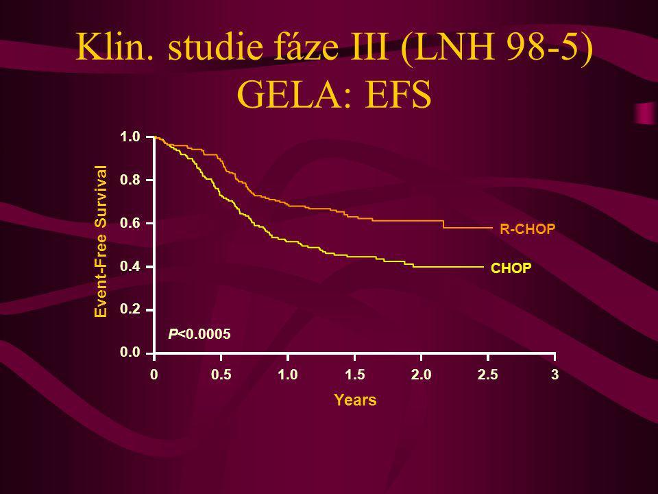 Klin. studie fáze III (LNH 98-5) GELA: EFS