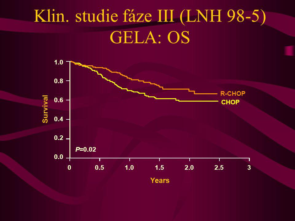 Klin. studie fáze III (LNH 98-5) GELA: OS