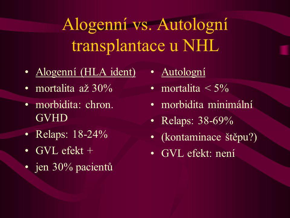 Alogenní vs. Autologní transplantace u NHL