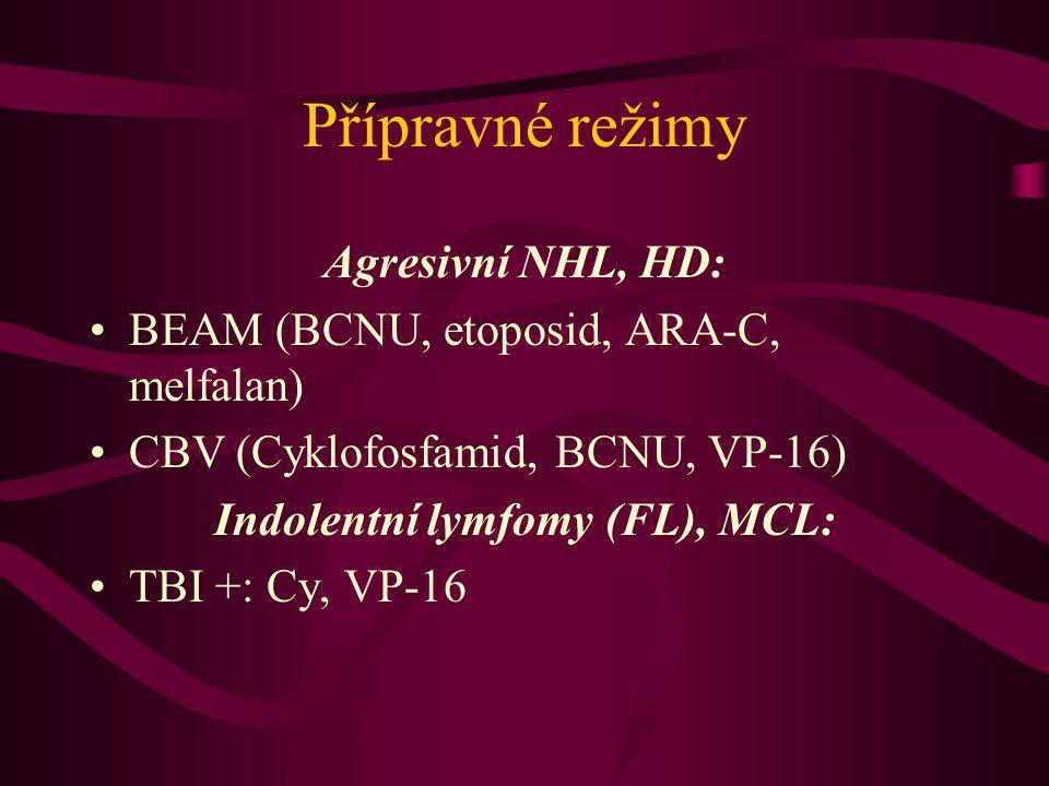 Indolentní lymfomy (FL), MCL: