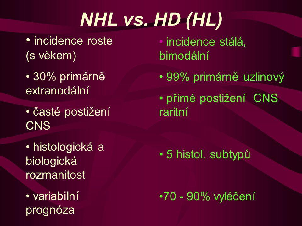 NHL vs. HD (HL) incidence roste (s věkem) incidence stálá, bimodální
