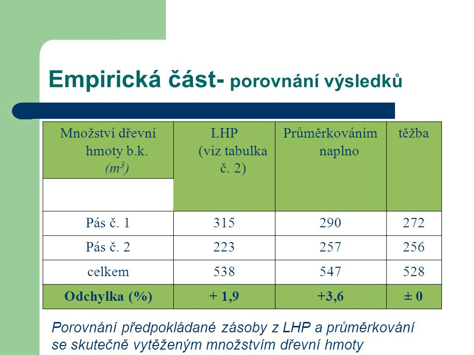 Empirická část- porovnání výsledků