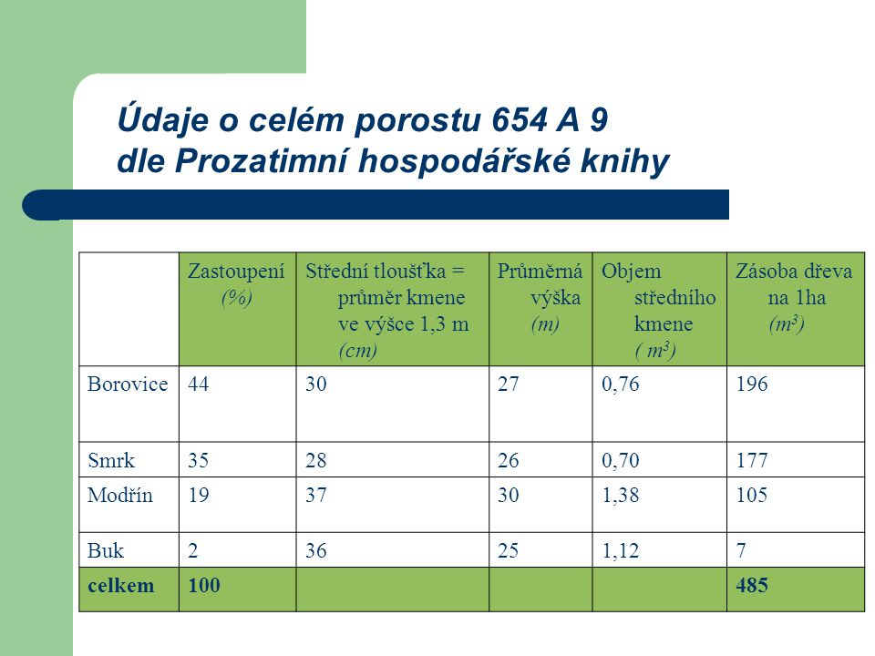Údaje o celém porostu 654 A 9 dle Prozatimní hospodářské knihy