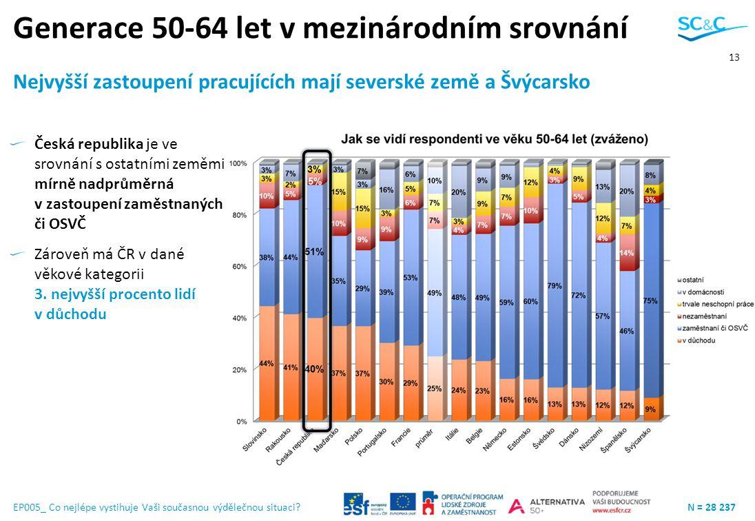 Generace 50-64 let v mezinárodním srovnání