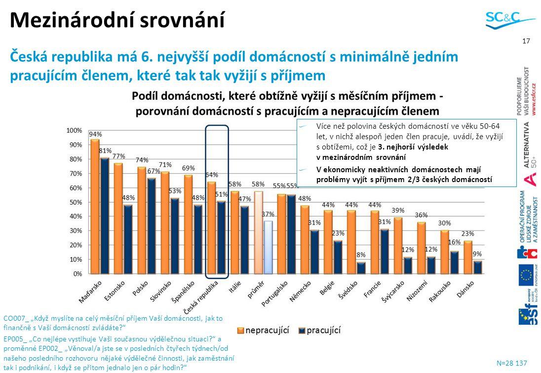 Mezinárodní srovnání Česká republika má 6. nejvyšší podíl domácností s minimálně jedním pracujícím členem, které tak tak vyžijí s příjmem.