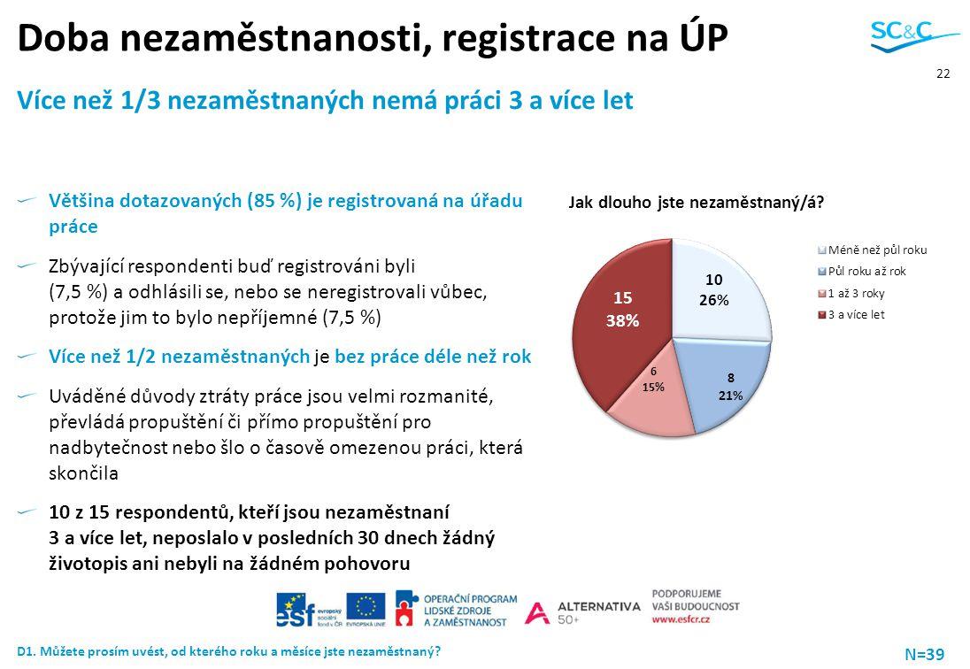Doba nezaměstnanosti, registrace na ÚP