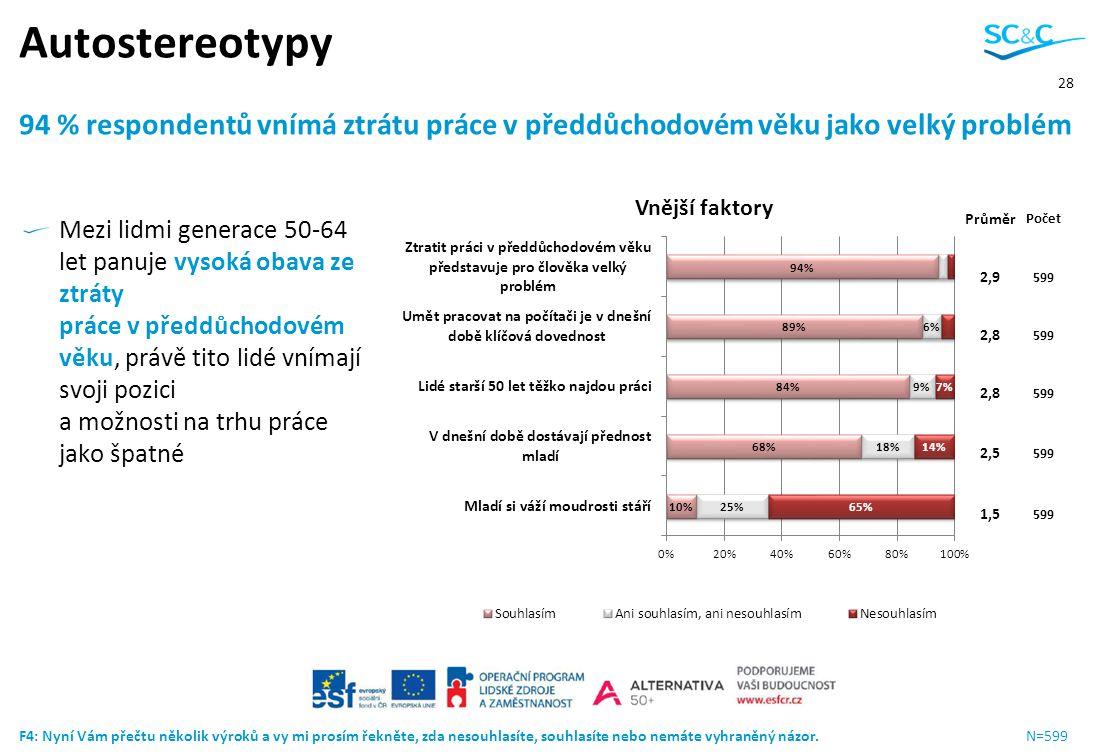 Autostereotypy 94 % respondentů vnímá ztrátu práce v předdůchodovém věku jako velký problém. Průměr.