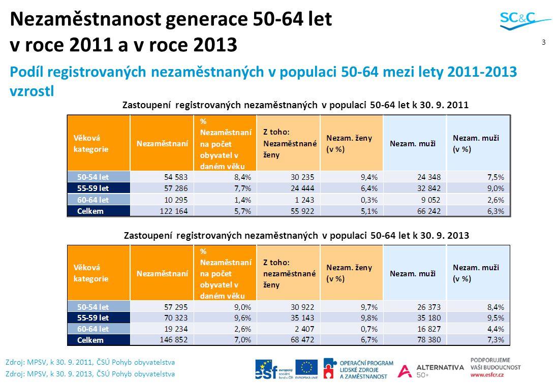 Nezaměstnanost generace 50-64 let v roce 2011 a v roce 2013