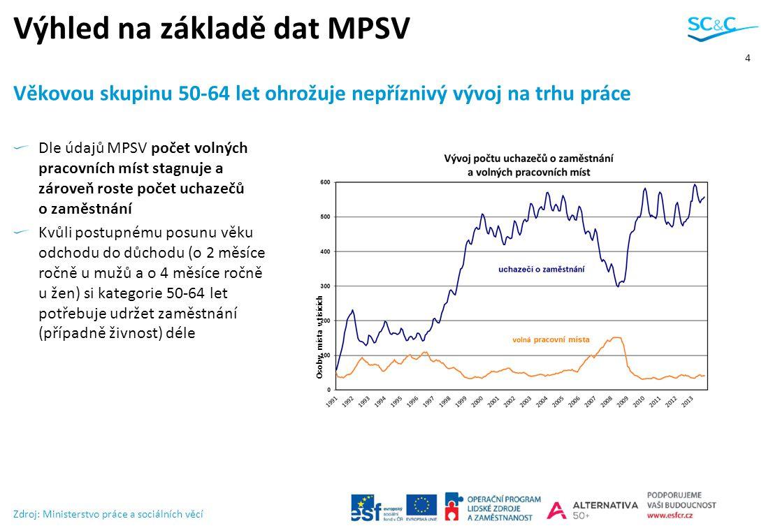 Výhled na základě dat MPSV