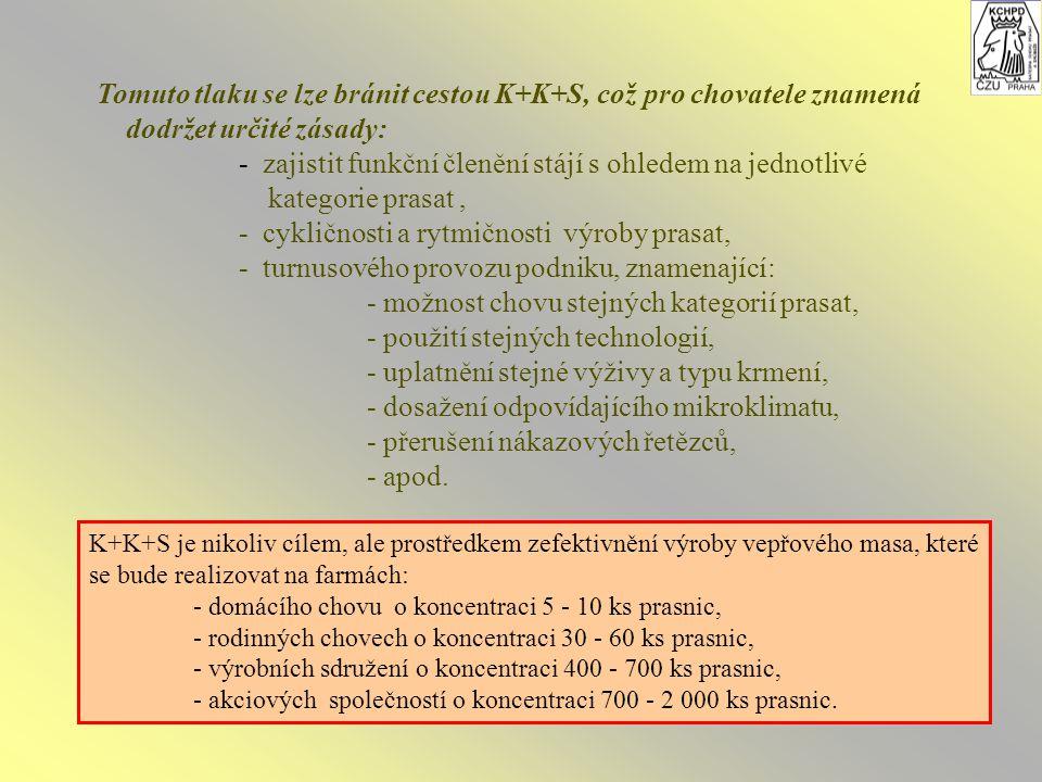 Tomuto tlaku se lze bránit cestou K+K+S, což pro chovatele znamená