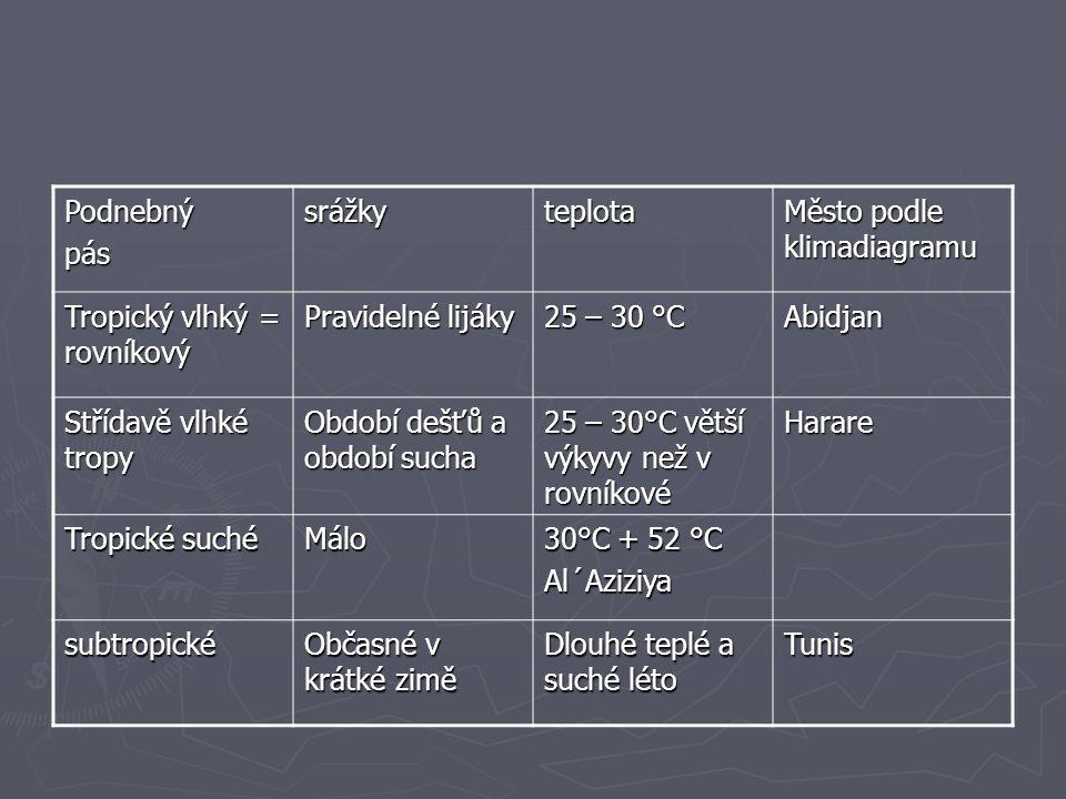 Podnebný pás. srážky. teplota. Město podle klimadiagramu. Tropický vlhký = rovníkový. Pravidelné lijáky.