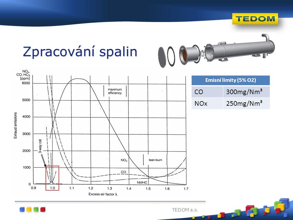 Zpracování spalin CO 300mg/Nm³ NOx 250mg/Nm³ Emisní limity (5% O2)