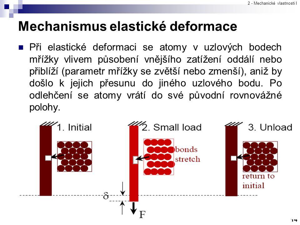 Mechanismus elastické deformace