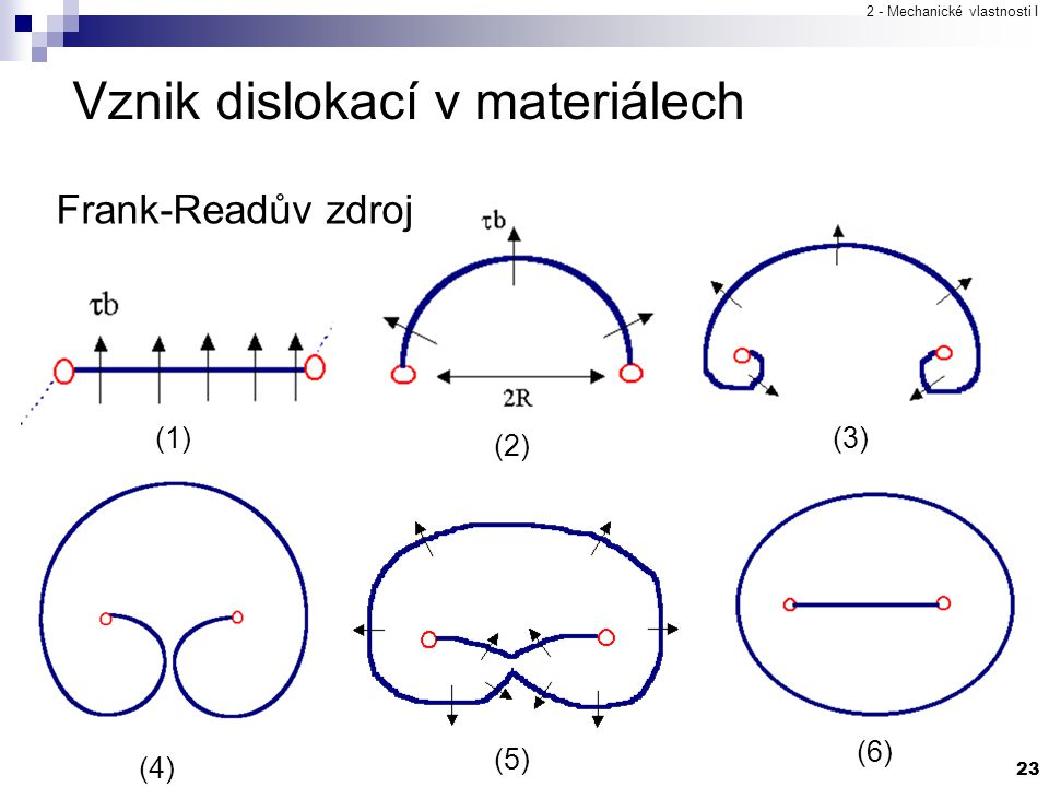 Vznik dislokací v materiálech