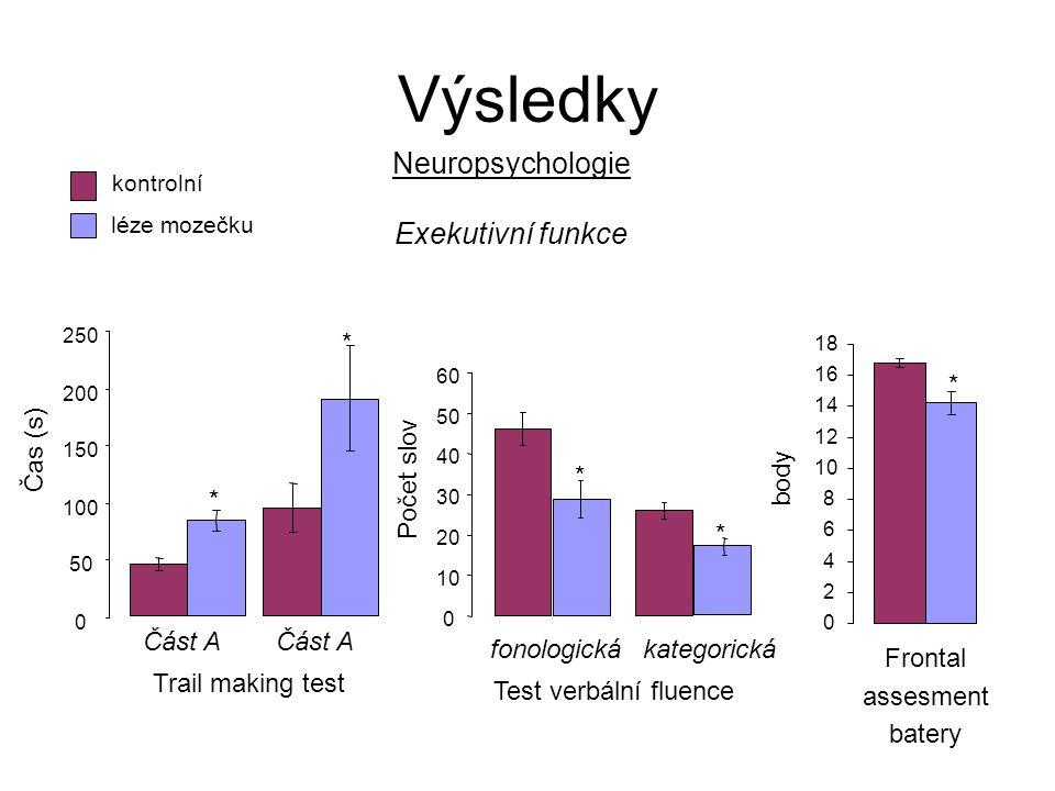 Výsledky Neuropsychologie Exekutivní funkce * * Čas (s) Počet slov *
