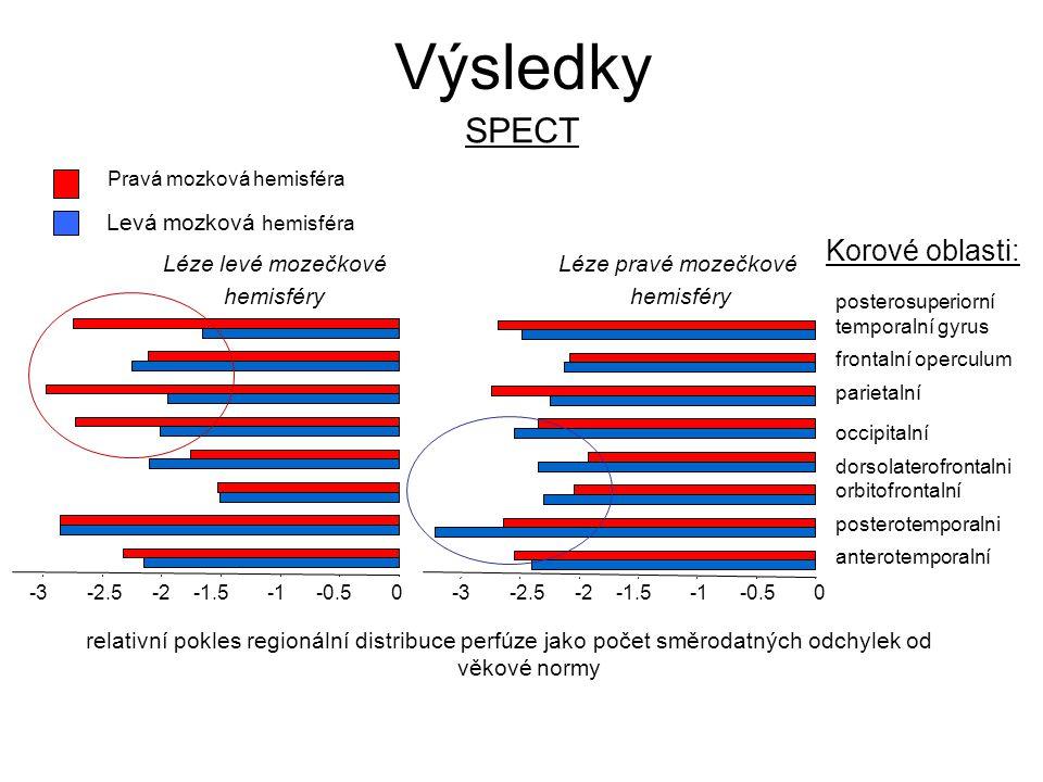 Výsledky SPECT Korové oblasti: Levá mozková hemisféra