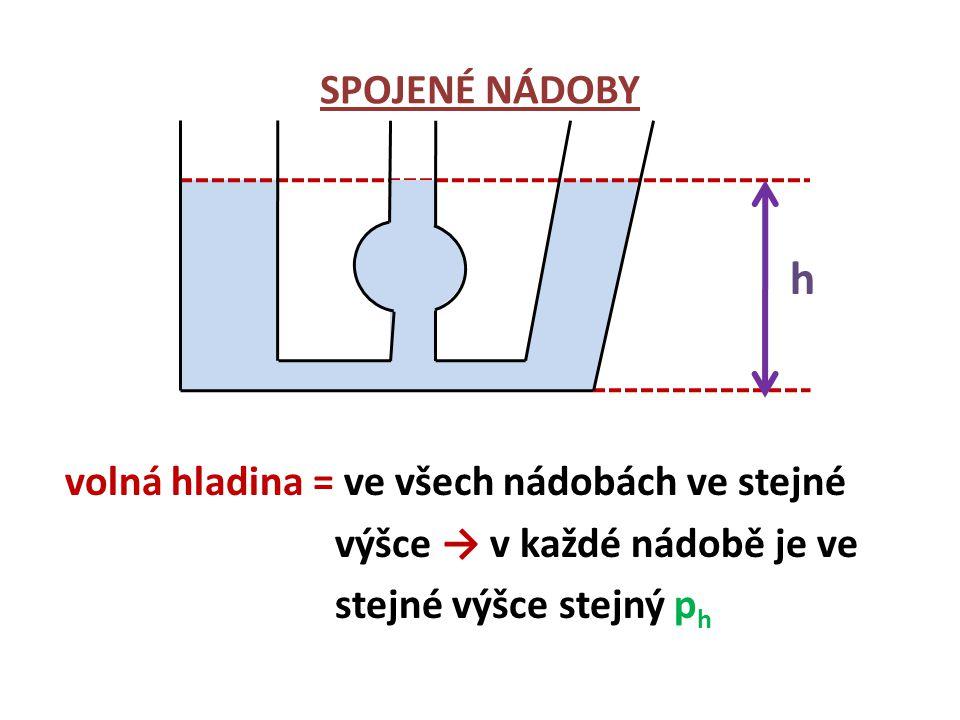 SPOJENÉ NÁDOBY h volná hladina = ve všech nádobách ve stejné výšce → v každé nádobě je ve stejné výšce stejný ph