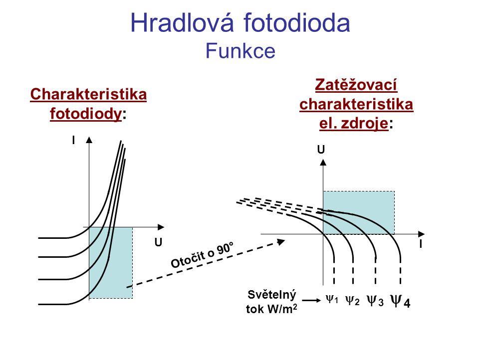 Zatěžovací charakteristika el. zdroje: Charakteristika fotodiody: