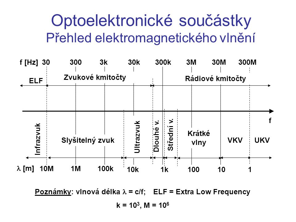 Poznámky: vlnová délka  = c/f; ELF = Extra Low Frequency