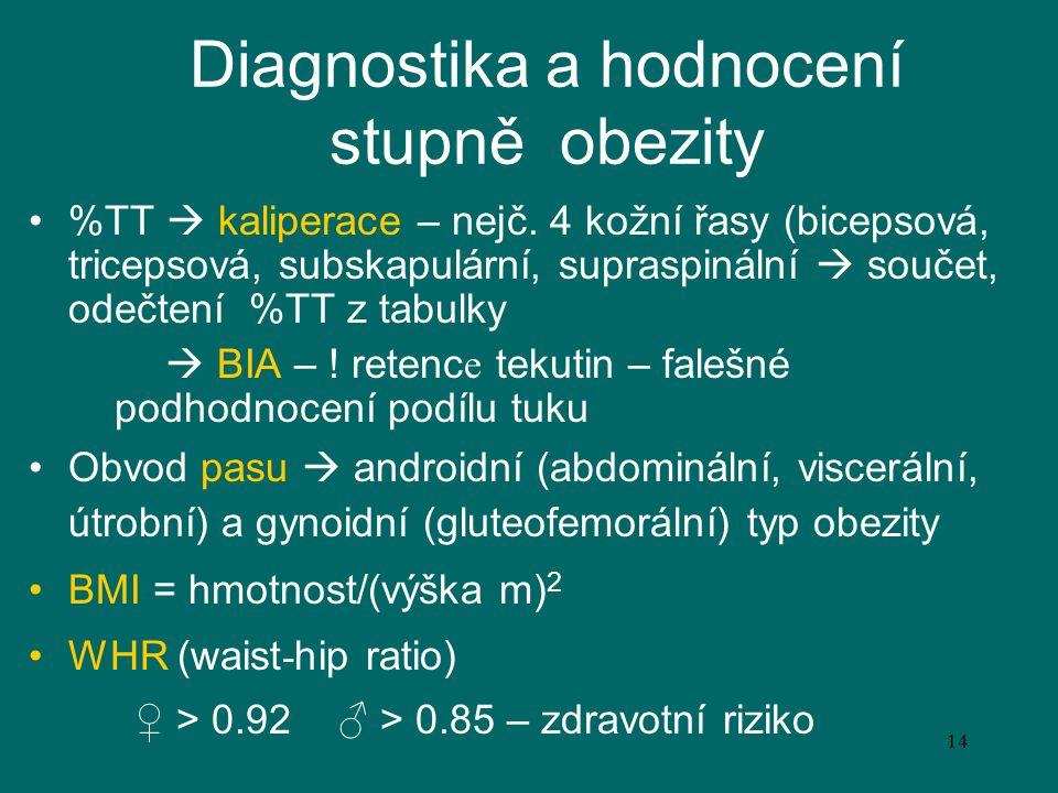 Diagnostika a hodnocení stupně obezity