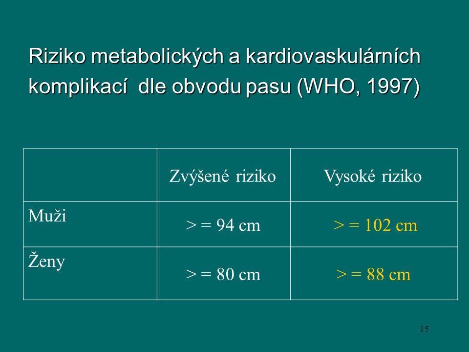 Riziko metabolických a kardiovaskulárních komplikací dle obvodu pasu (WHO, 1997)