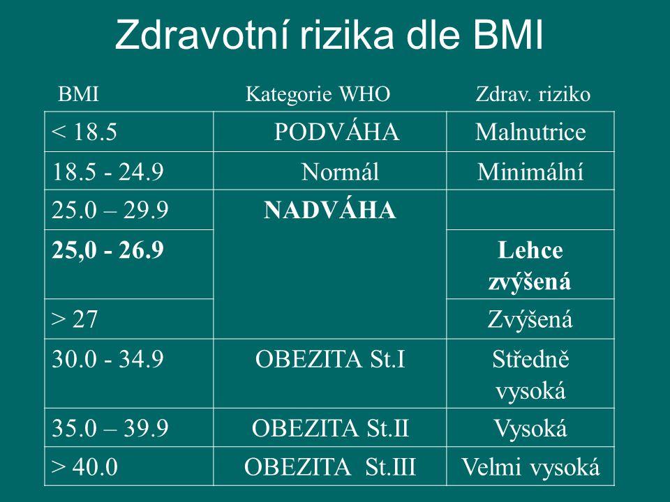 Zdravotní rizika dle BMI