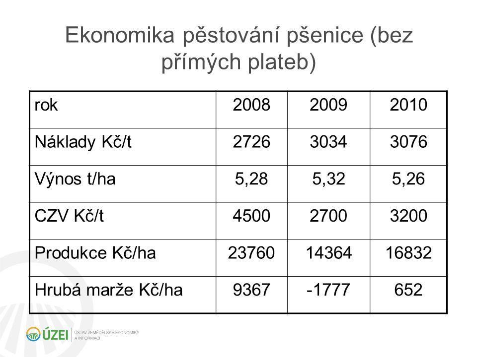 Ekonomika pěstování pšenice (bez přímých plateb)