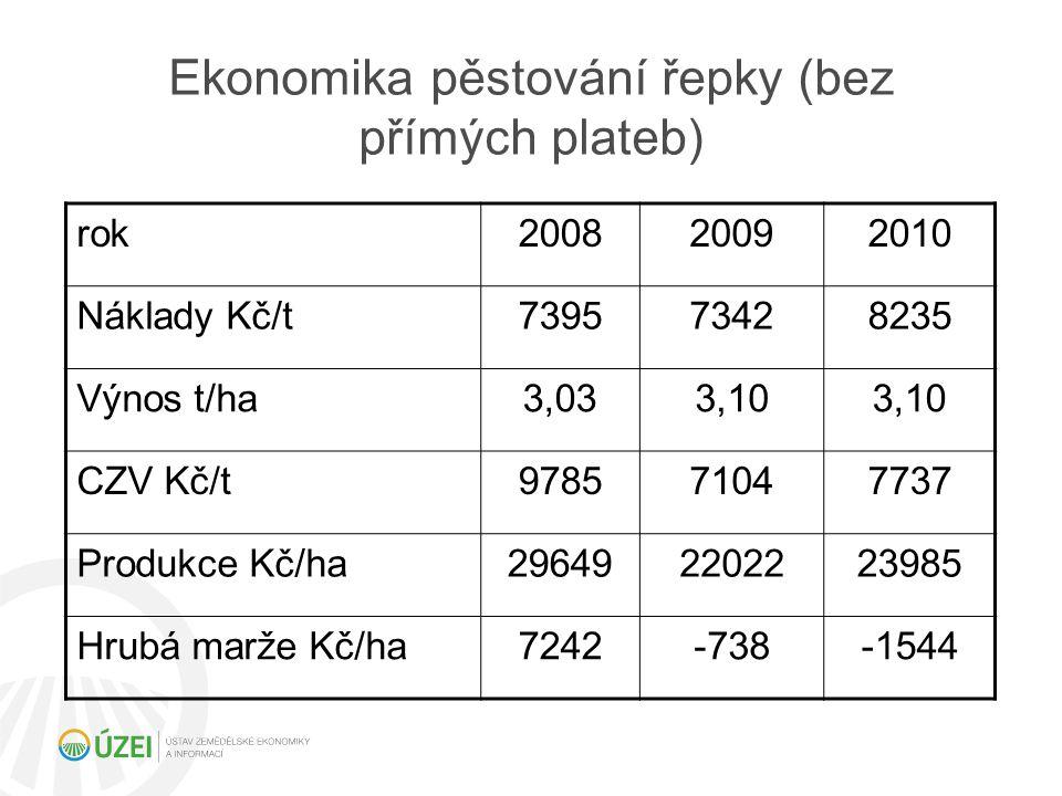 Ekonomika pěstování řepky (bez přímých plateb)