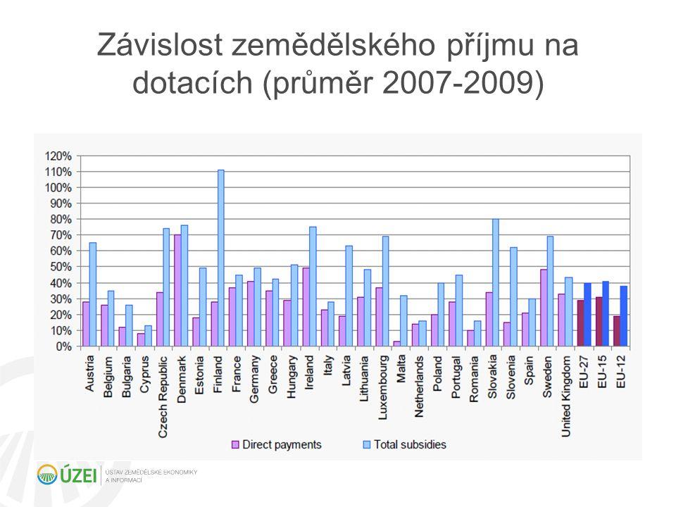 Závislost zemědělského příjmu na dotacích (průměr 2007-2009)