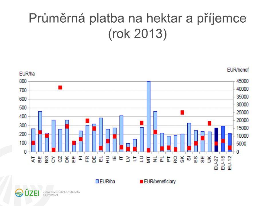 Průměrná platba na hektar a příjemce (rok 2013)