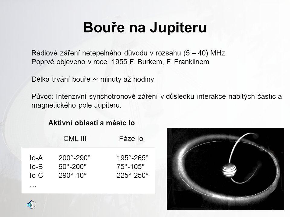 Bouře na Jupiteru Rádiové záření netepelného důvodu v rozsahu (5 – 40) MHz. Poprvé objeveno v roce 1955 F. Burkem, F. Franklinem.