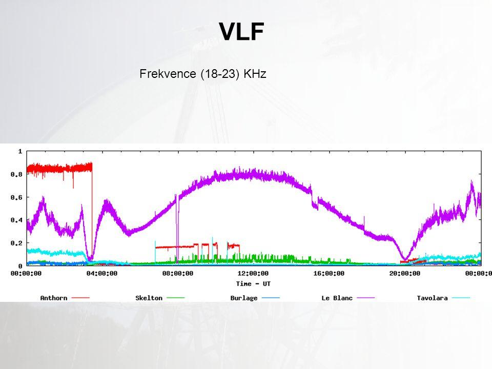 VLF Frekvence (18-23) KHz