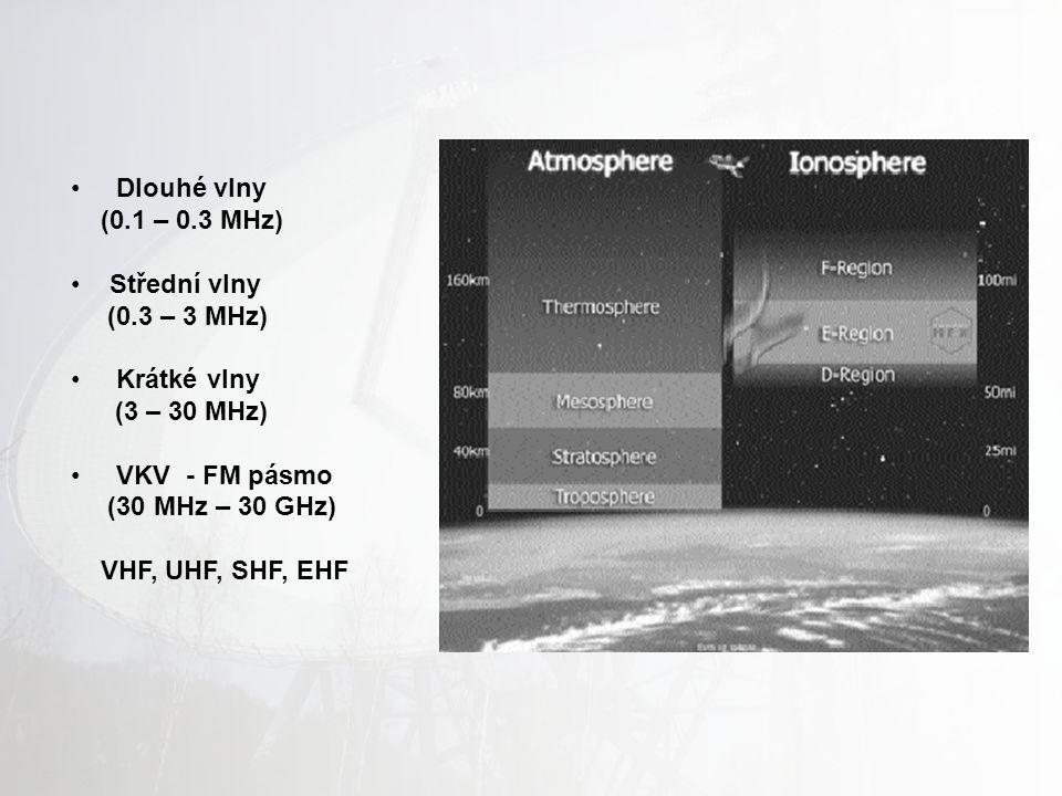 Dlouhé vlny (0.1 – 0.3 MHz) Střední vlny. (0.3 – 3 MHz) Krátké vlny. (3 – 30 MHz) VKV - FM pásmo.