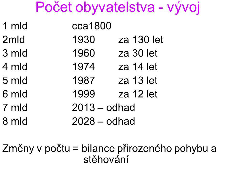 Počet obyvatelstva - vývoj