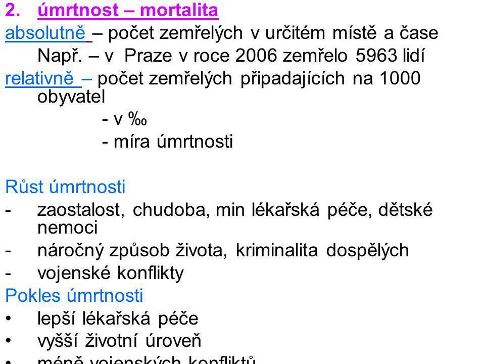 úmrtnost – mortalita absolutně – počet zemřelých v určitém místě a čase. Např. – v Praze v roce 2006 zemřelo 5963 lidí.